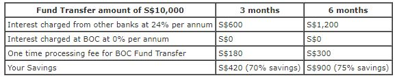 BOC Fund Transfer