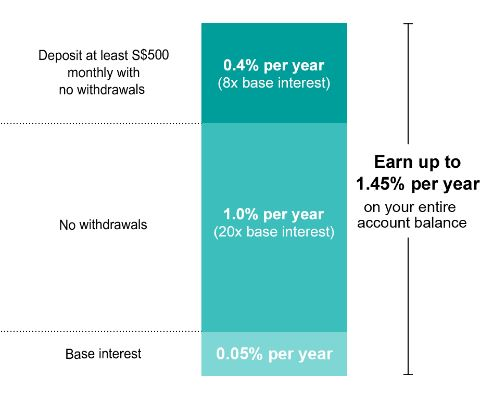 Singapore Bank Savings Interest Rate 2020 2
