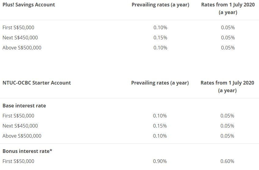 [Revise] OCBC Savings Account Interest Rates 3