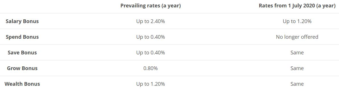 [Revise] OCBC 360 Account Interest Rates (from 1 July 2020) 1