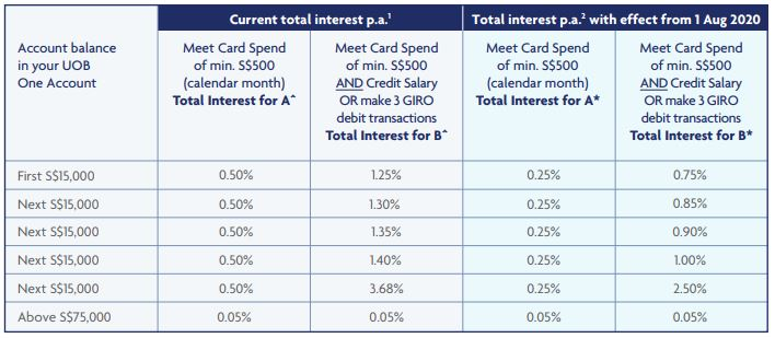 [Revise] UOB One Account Interest Rate 1