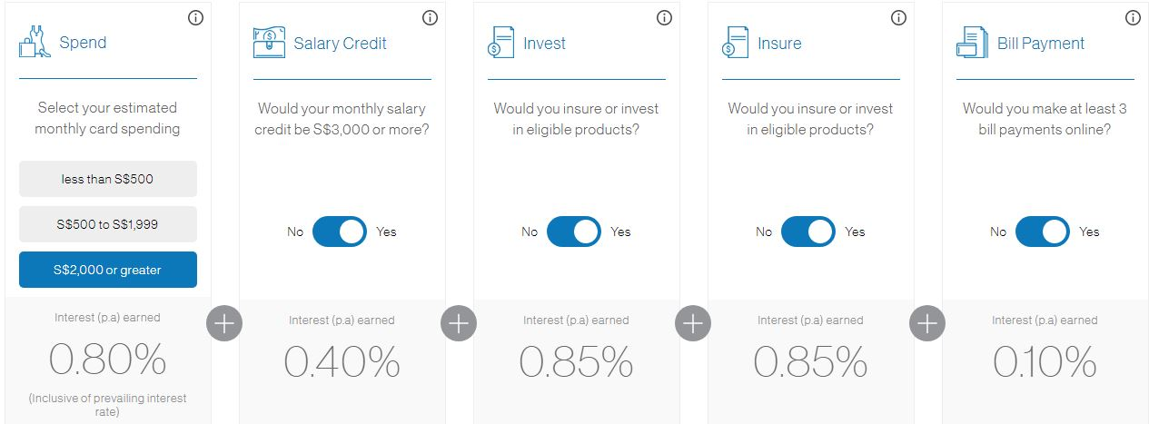 Standard Chartered Bonus$aver Account Interest Rate