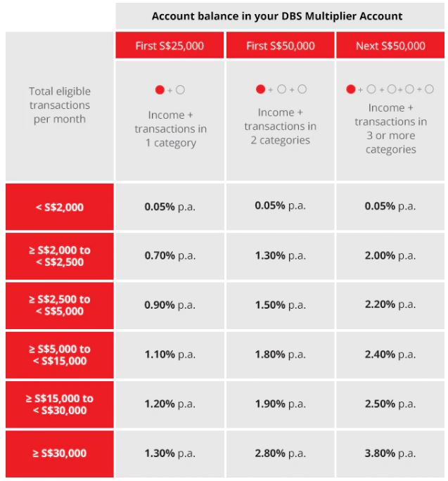 DBS Multiplier Account Interest Rate